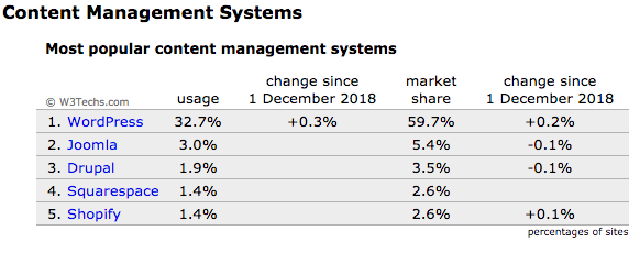 cms systems usage stats